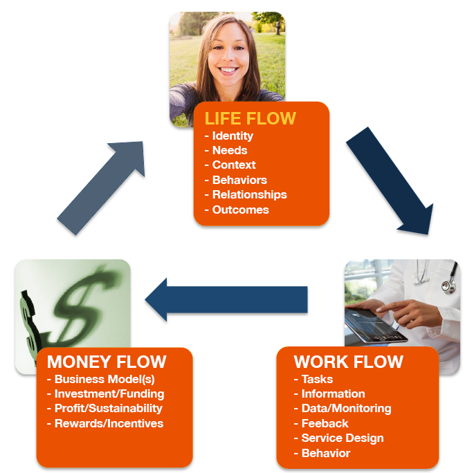 Life Flow - UCD for Healthcare